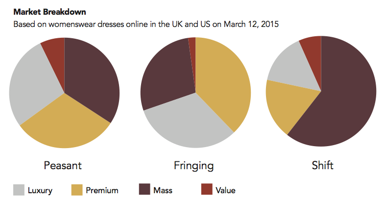 With a high level of luxury market uptake, fringed dresses have the longest shelf life in them.