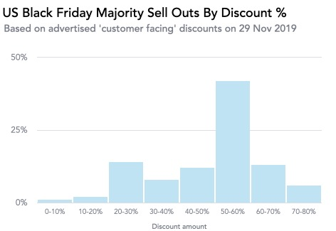 Us Black Friday Majority Sell Outs By Discount %