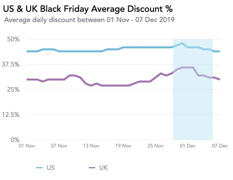 Us & Uk Black Friday Average Discount %