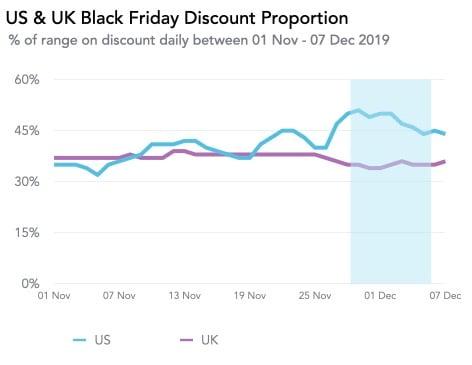 Us & Uk Black Friday Discount Proportion