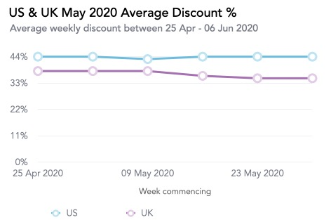 Us & Uk May 2020 Average Discount %