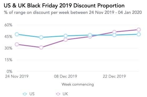 Us & Uk Black Friday 2019 Discount Proportion