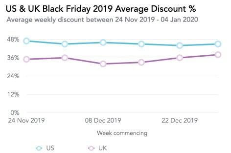 Us & Uk Black Friday 2019 Average Discount %