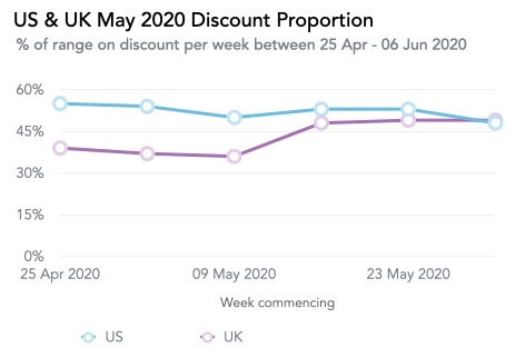 Us & Uk May 2020 Discount Proportion