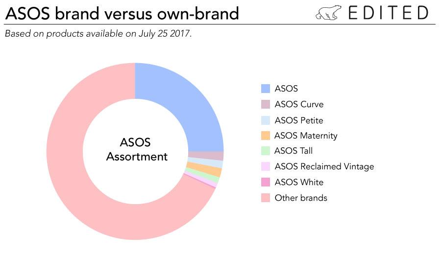 ASOS strategy