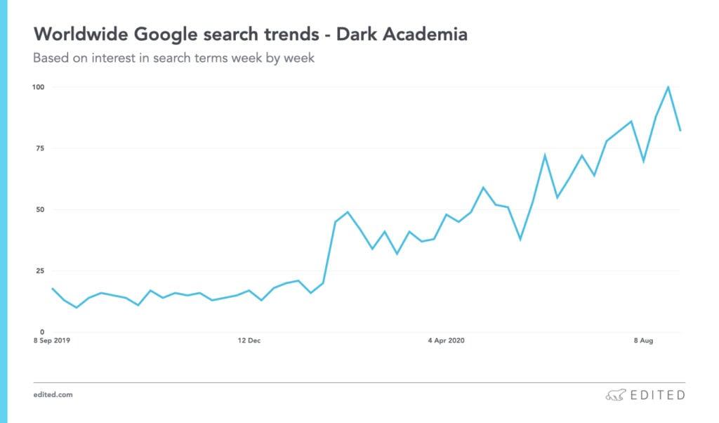 dark academia