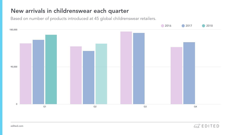 kidswear trends