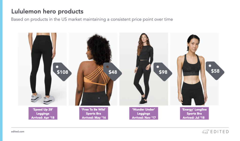 lululemon pricing strategy