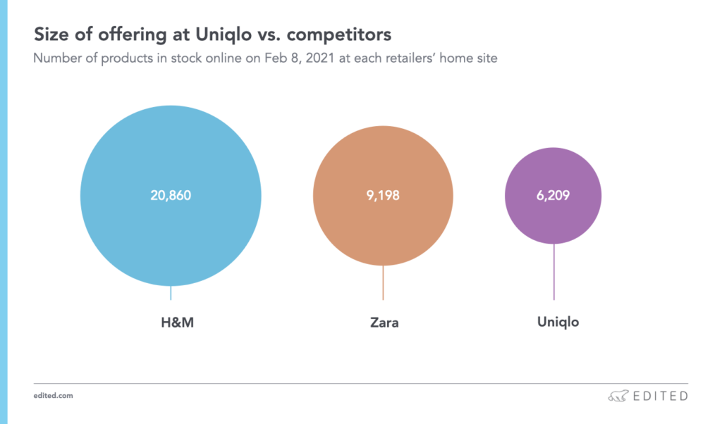uniqlo strategy