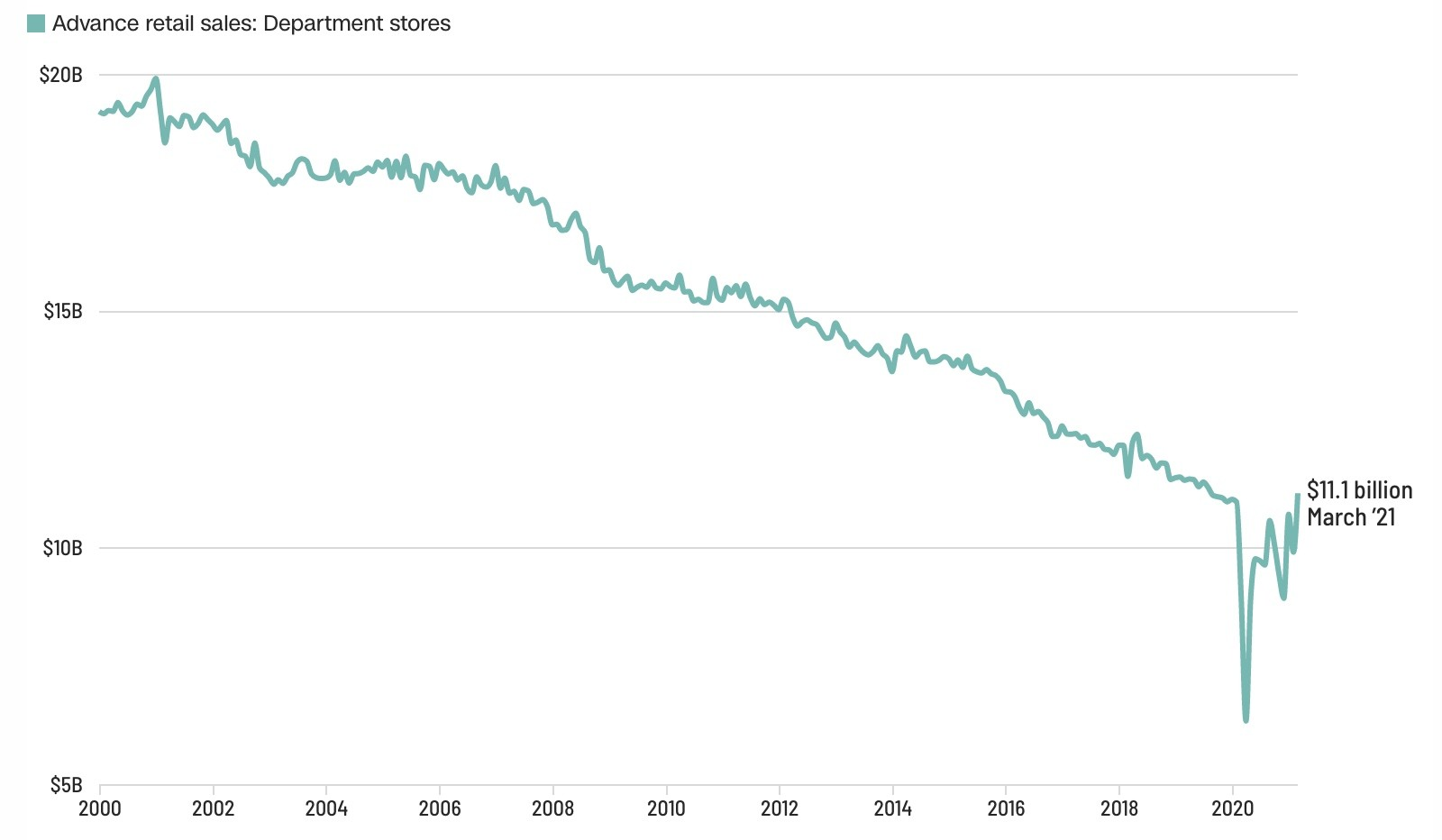 are department stores dead