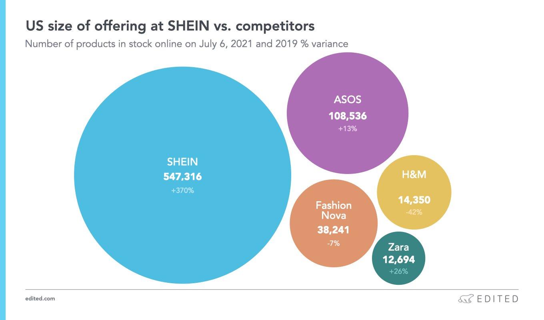 shein business model