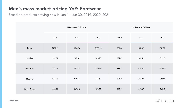 fashion prices