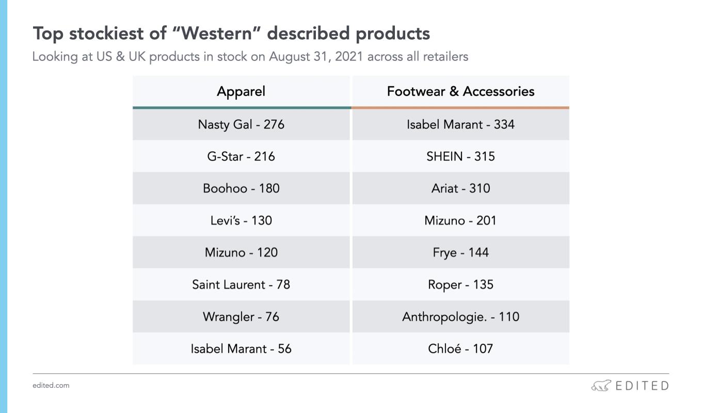 western trend